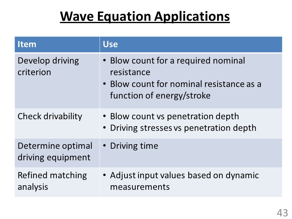 Wave Equation Applications