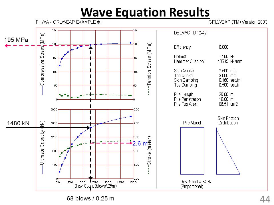Wave Equation Results 195 MPa 1480 kN 2.6 m 68 blows / 0.25 m