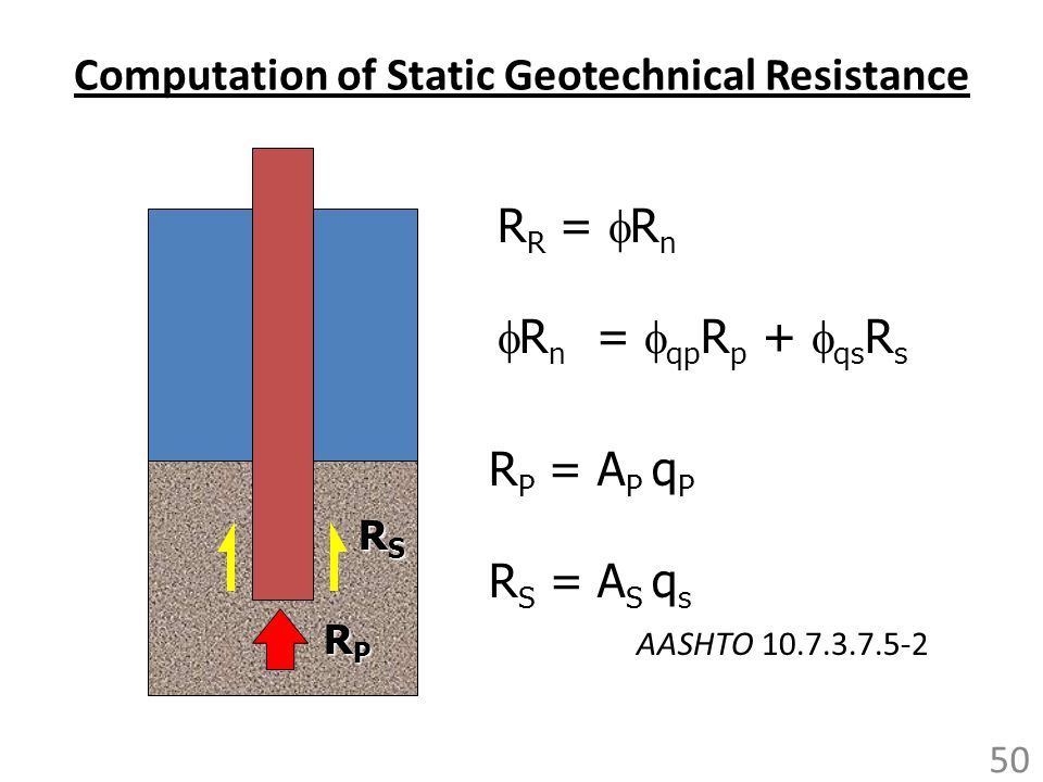 Computation of Static Geotechnical Resistance