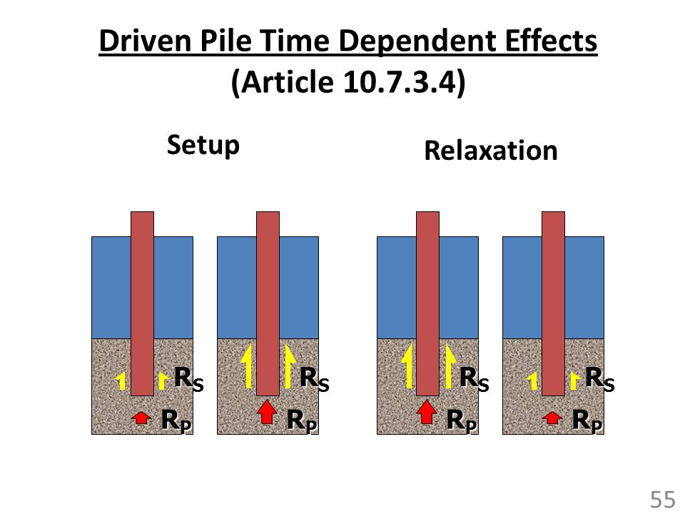 Driven Pile Time Dependent Effects