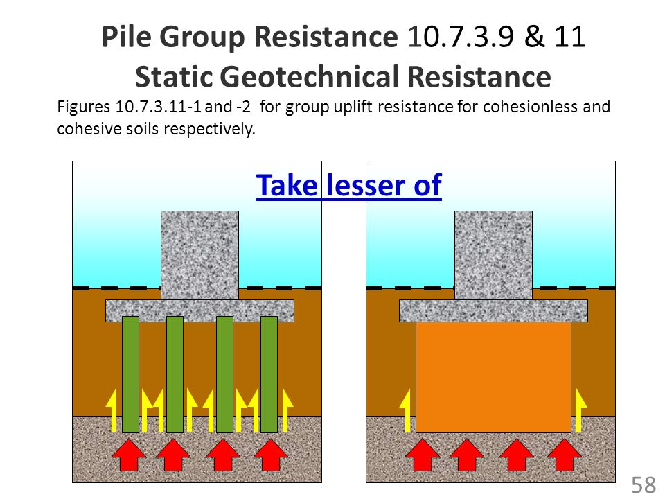 Pile Group Resistance 10.7.3.9 & 11 Static Geotechnical Resistance