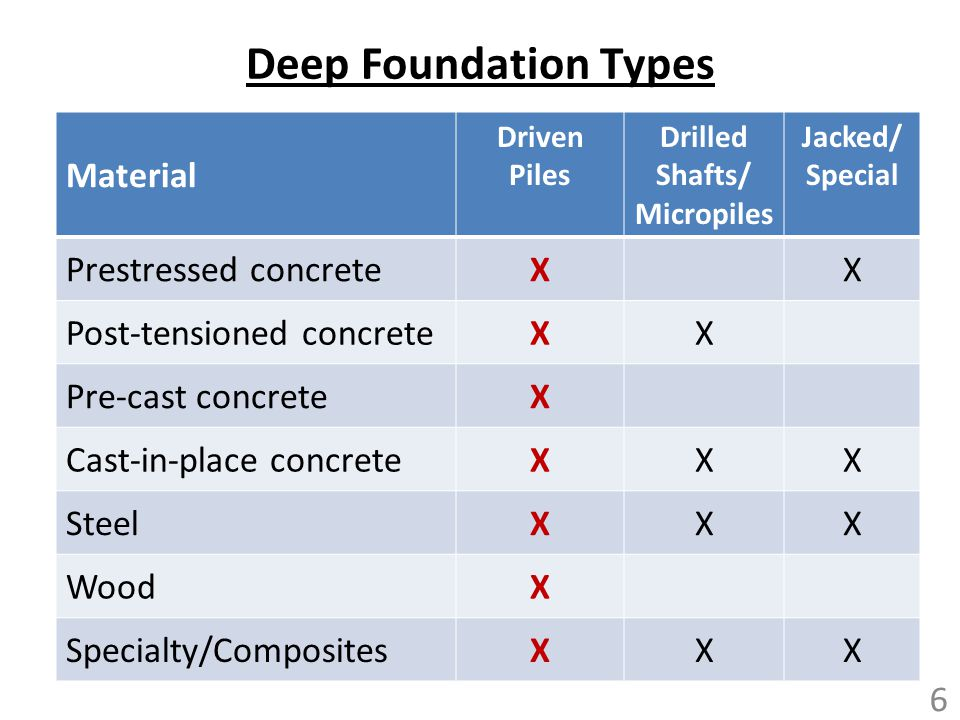 Drilled Shafts/ Micropiles