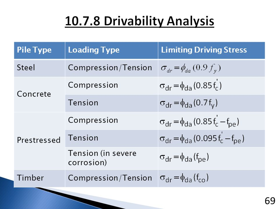 10.7.8 Drivability Analysis Pile Type Loading Type