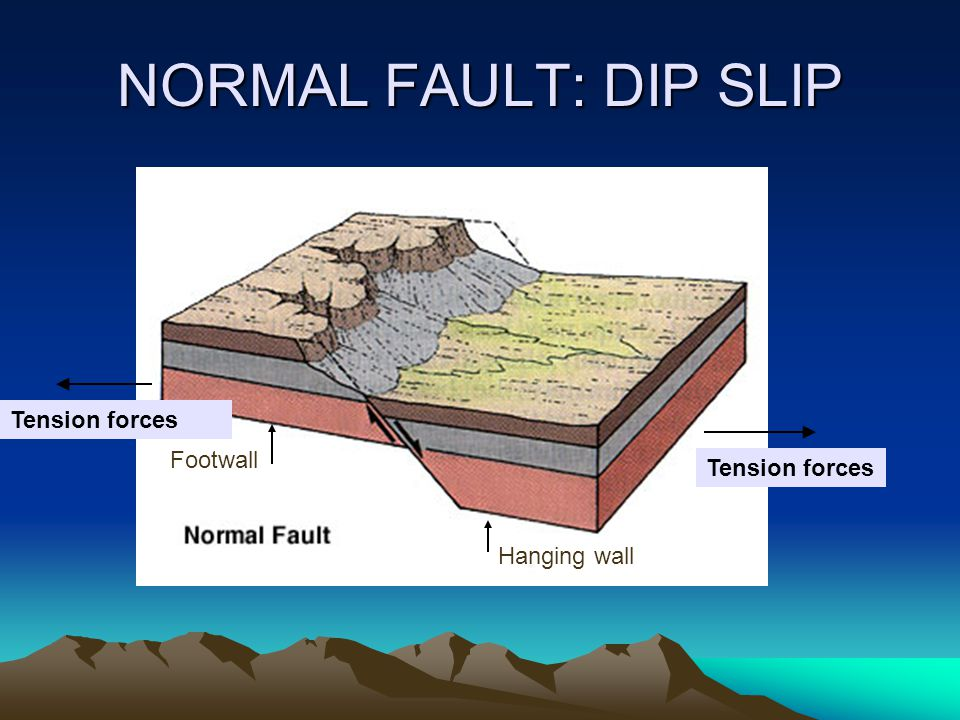 NORMAL FAULT: DIP SLIP Tension forces Footwall Tension forces