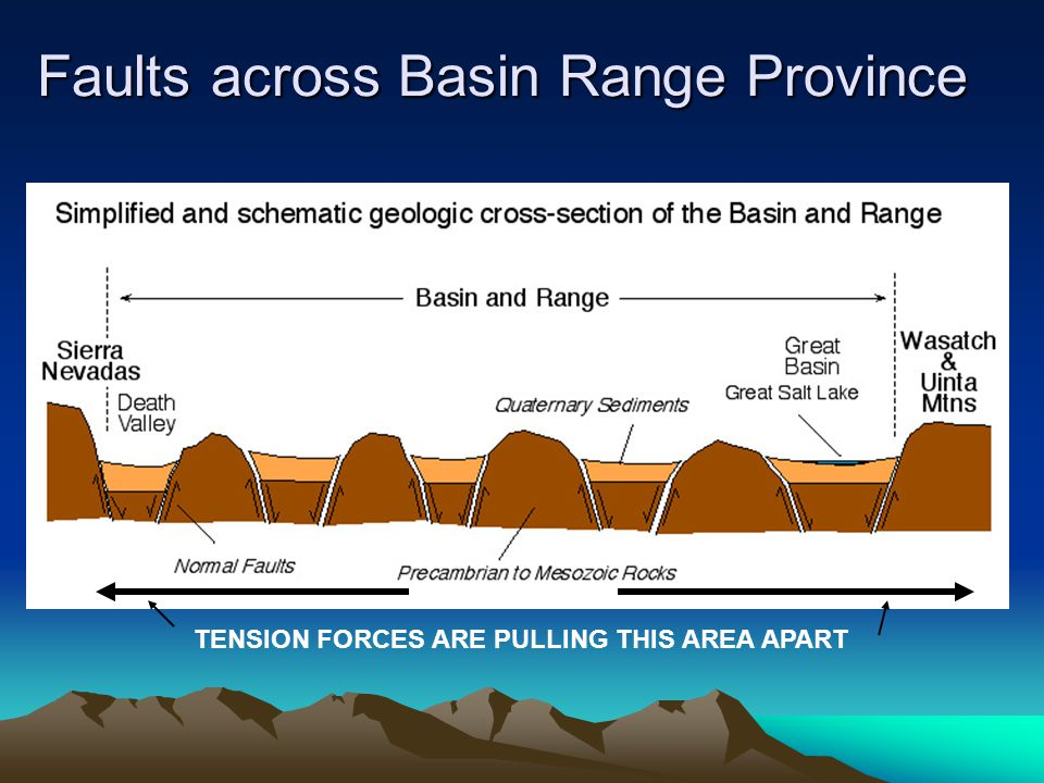 Faults across Basin Range Province