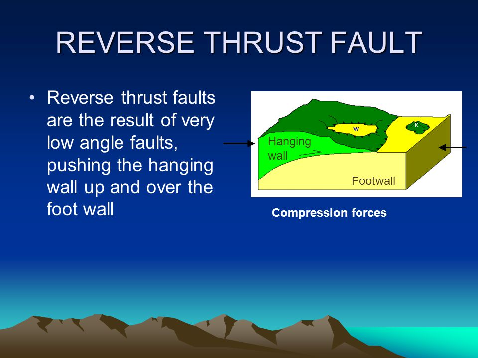REVERSE THRUST FAULT Reverse thrust faults are the result of very low angle faults, pushing the hanging wall up and over the foot wall.