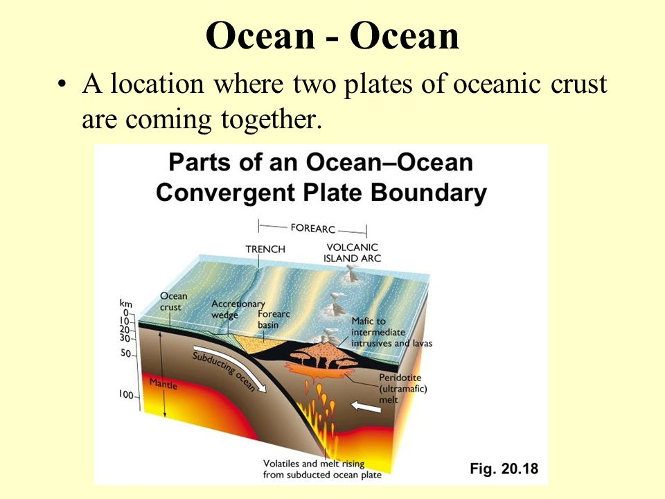 Ocean - Ocean A location where two plates of oceanic crust are coming together.