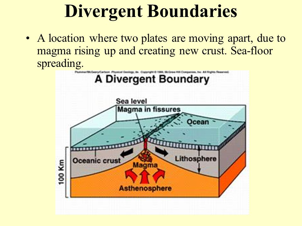 Divergent Boundaries A location where two plates are moving apart, due to magma rising up and creating new crust.