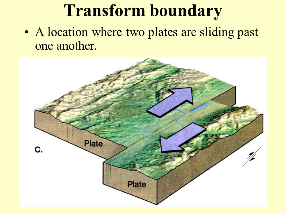 Transform boundary A location where two plates are sliding past one another.