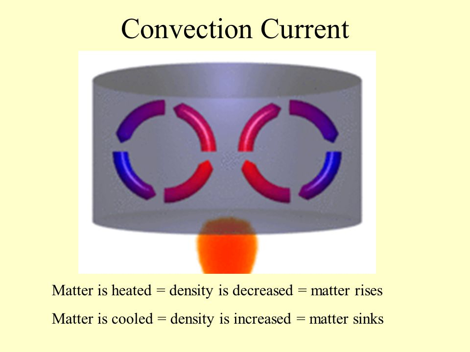 Convection Current Matter is heated = density is decreased = matter rises.