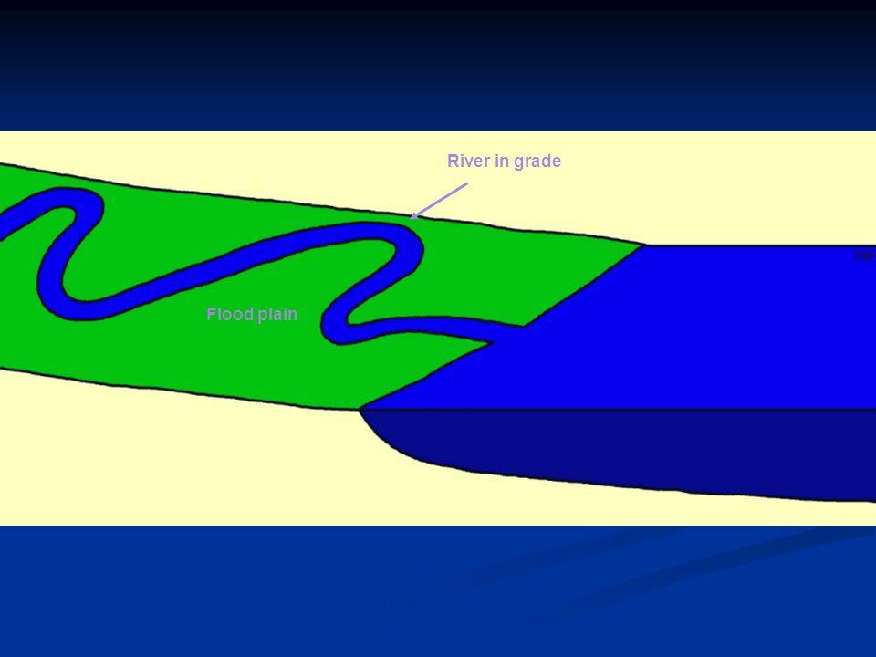 River in grade Flood plain