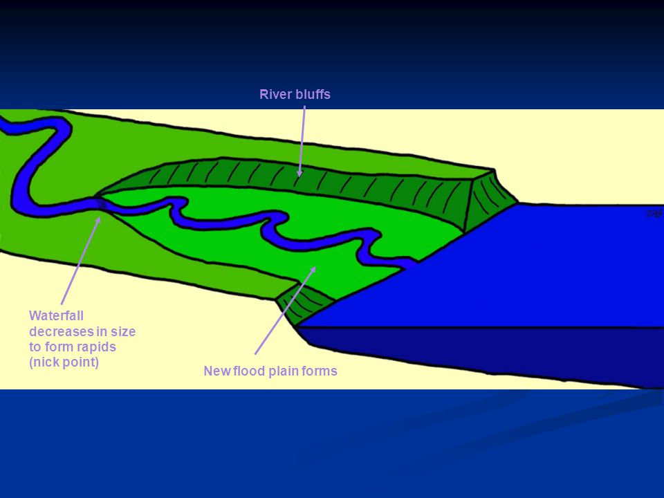 River bluffs Waterfall decreases in size to form rapids (nick point) New flood plain forms