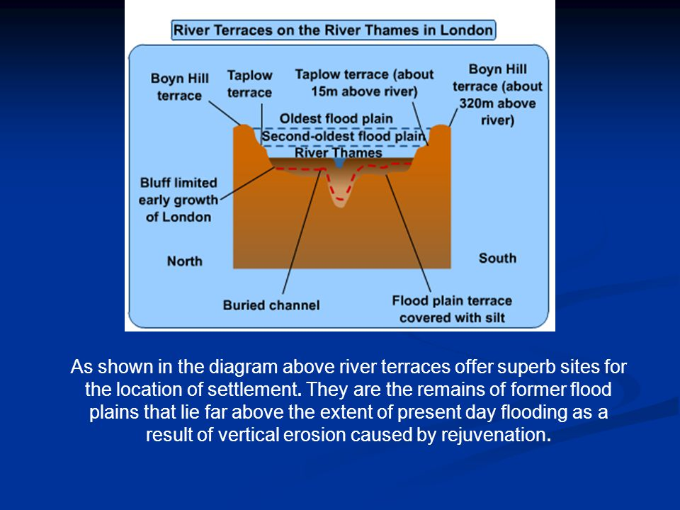 As shown in the diagram above river terraces offer superb sites for the location of settlement. They are the remains of former flood plains that lie far above the extent of present day flooding as a result of vertical erosion caused by rejuvenation.