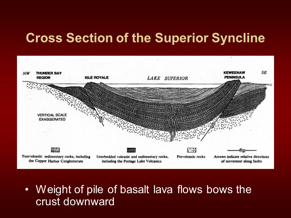 Cross Section of the Superior Syncline