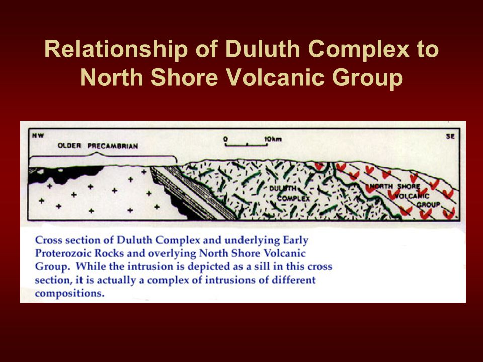 Relationship of Duluth Complex to North Shore Volcanic Group