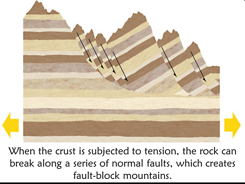 When the crust is subjected to tension, the rock can break along a series of normal faults, which creates fault-block mountains.
