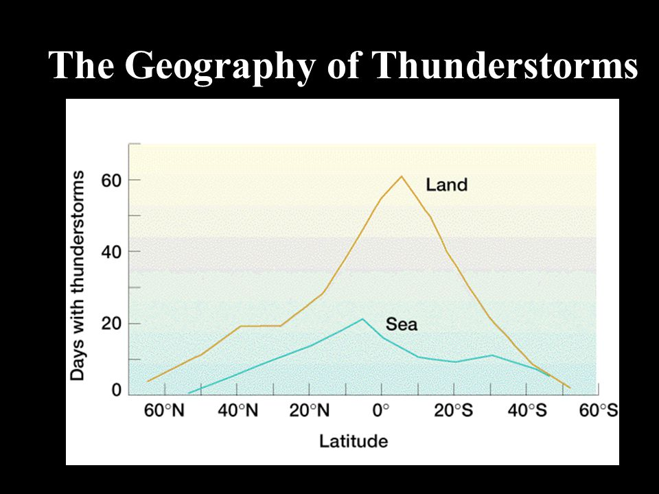 The Geography of Thunderstorms