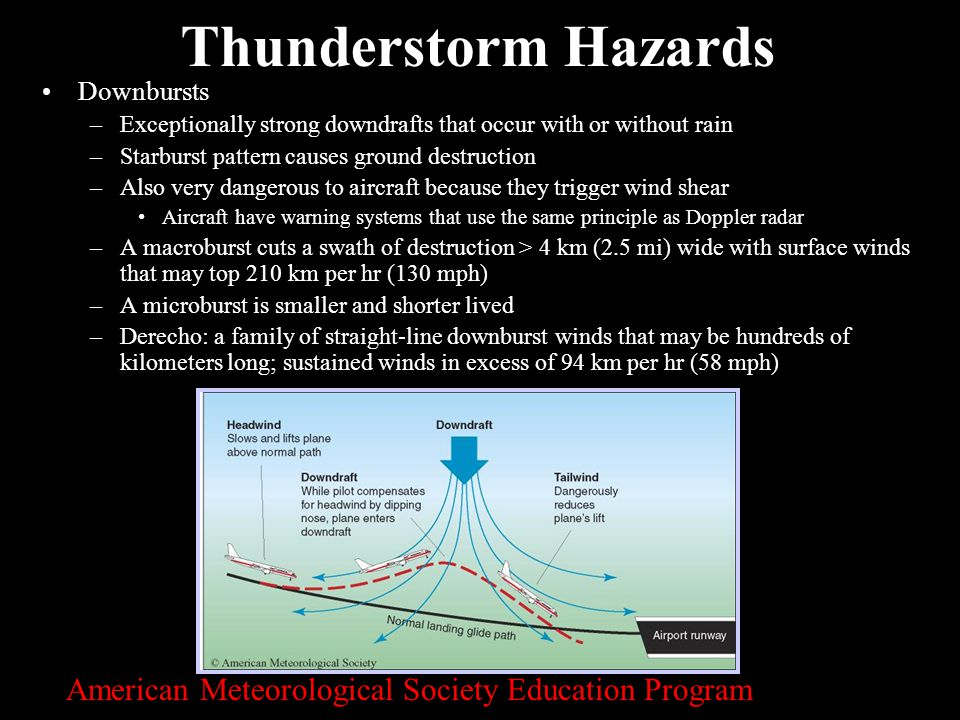 Thunderstorm Hazards American Meteorological Society Education Program