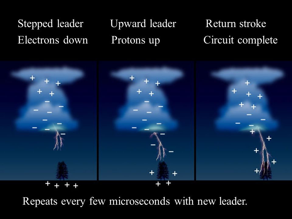 Stepped leader Upward leader Return stroke