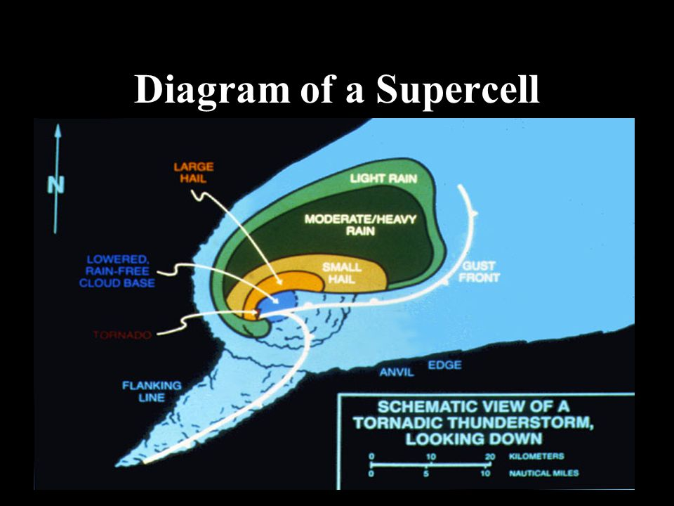 Diagram of a Supercell