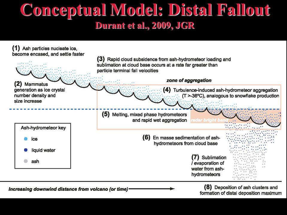 Conceptual Model: Distal Fallout Durant et al., 2009, JGR