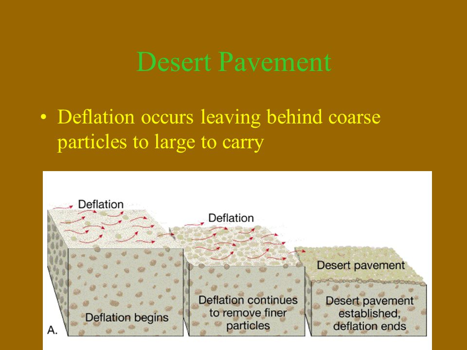 Desert Pavement Deflation occurs leaving behind coarse particles to large to carry