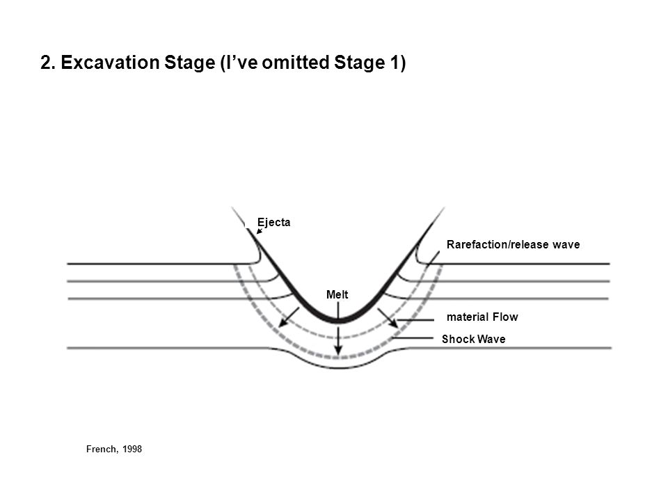 2. Excavation Stage (I've omitted Stage 1)