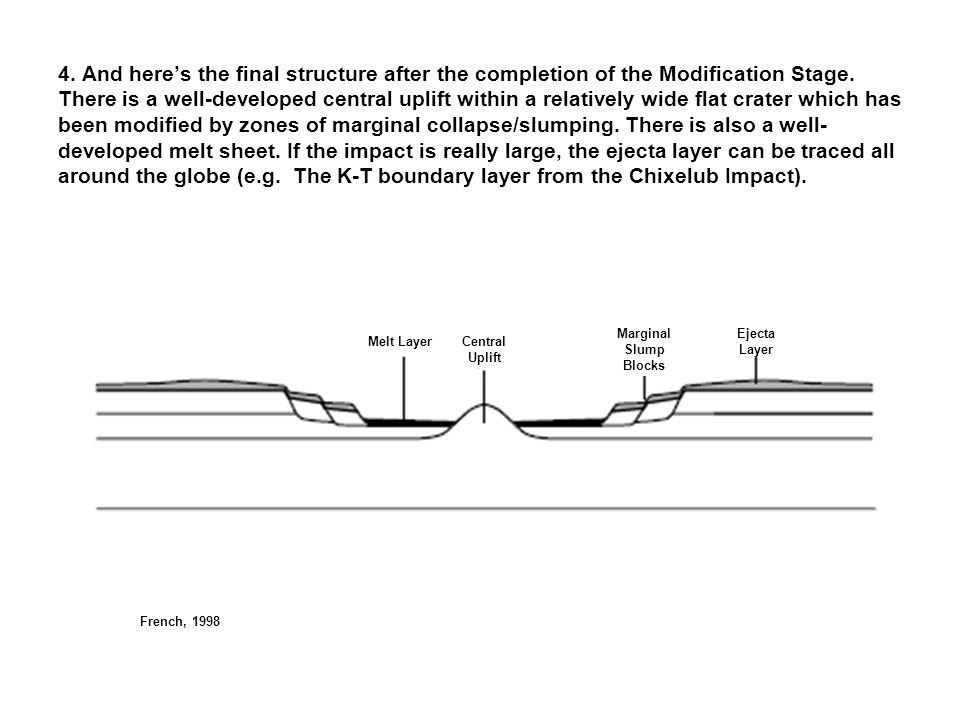 4. And here's the final structure after the completion of the Modification Stage. There is a well-developed central uplift within a relatively wide flat crater which has been modified by zones of marginal collapse/slumping. There is also a well-developed melt sheet. If the impact is really large, the ejecta layer can be traced all around the globe (e.g. The K-T boundary layer from the Chixelub Impact).