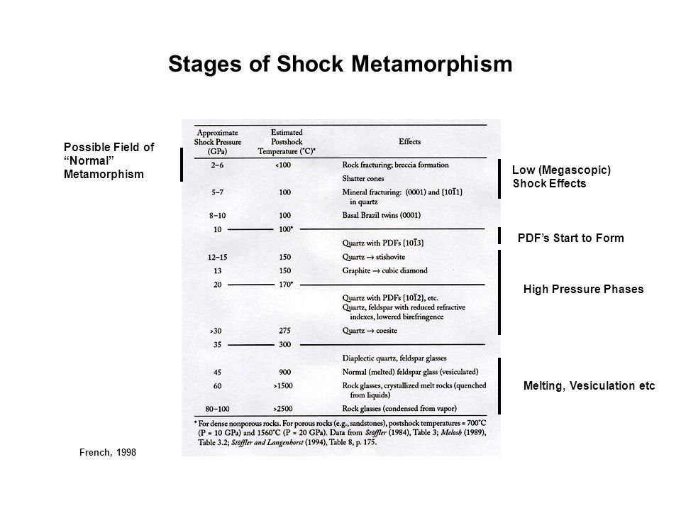 Stages of Shock Metamorphism