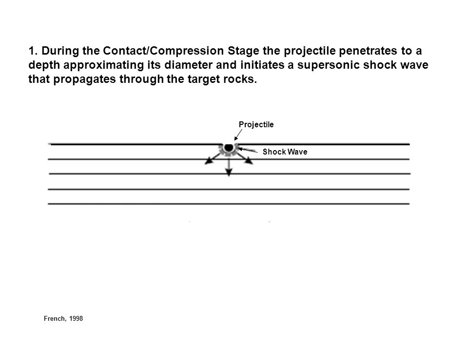 1. During the Contact/Compression Stage the projectile penetrates to a depth approximating its diameter and initiates a supersonic shock wave that propagates through the target rocks.