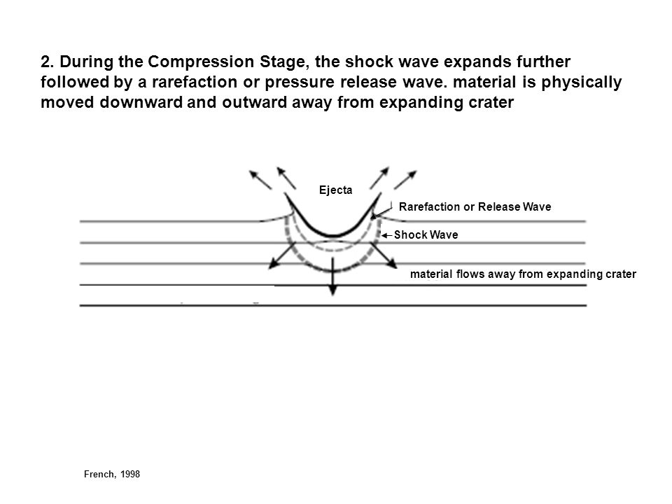 2. During the Compression Stage, the shock wave expands further followed by a rarefaction or pressure release wave. material is physically moved downward and outward away from expanding crater