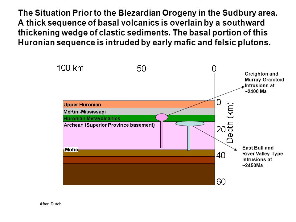 The Situation Prior to the Blezardian Orogeny in the Sudbury area
