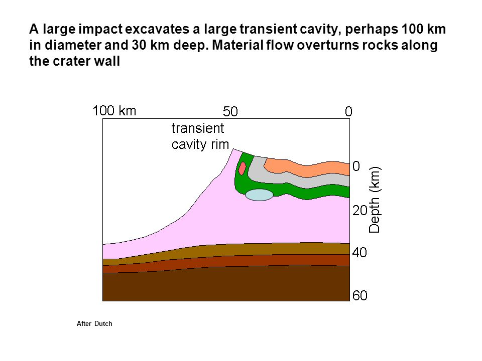 A large impact excavates a large transient cavity, perhaps 100 km in diameter and 30 km deep. Material flow overturns rocks along the crater wall
