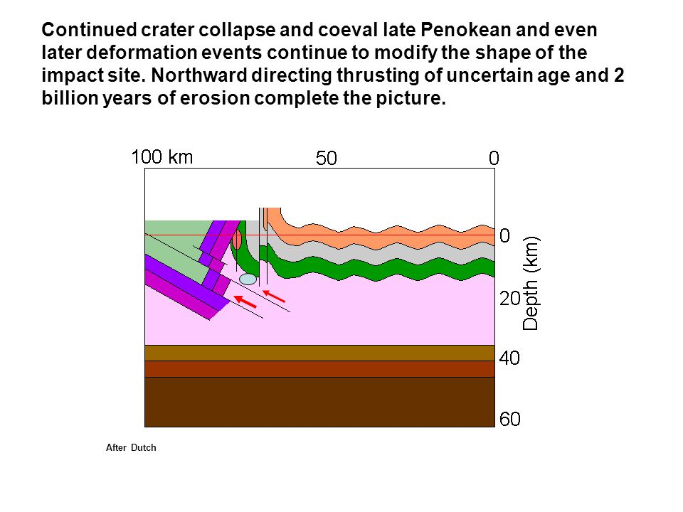 Continued crater collapse and coeval late Penokean and even later deformation events continue to modify the shape of the impact site. Northward directing thrusting of uncertain age and 2 billion years of erosion complete the picture.