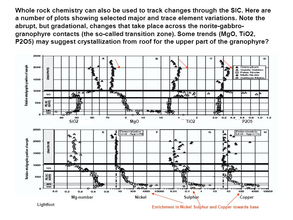 Whole rock chemistry can also be used to track changes through the SIC