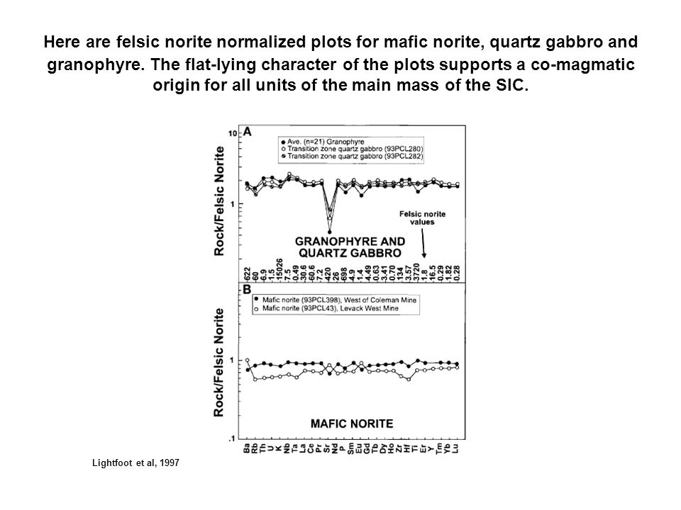 Here are felsic norite normalized plots for mafic norite, quartz gabbro and granophyre. The flat-lying character of the plots supports a co-magmatic origin for all units of the main mass of the SIC.