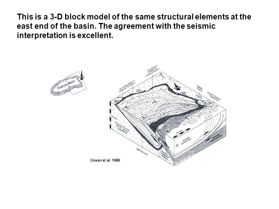This is a 3-D block model of the same structural elements at the east end of the basin.
