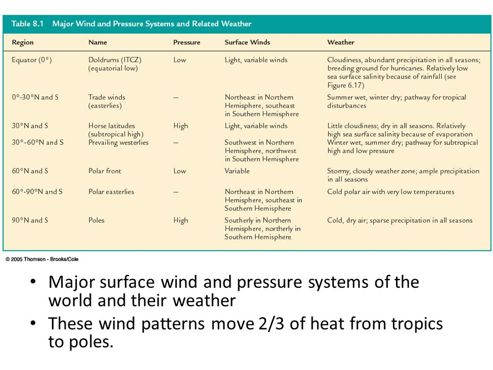 Major surface wind and pressure systems of the world and their weather