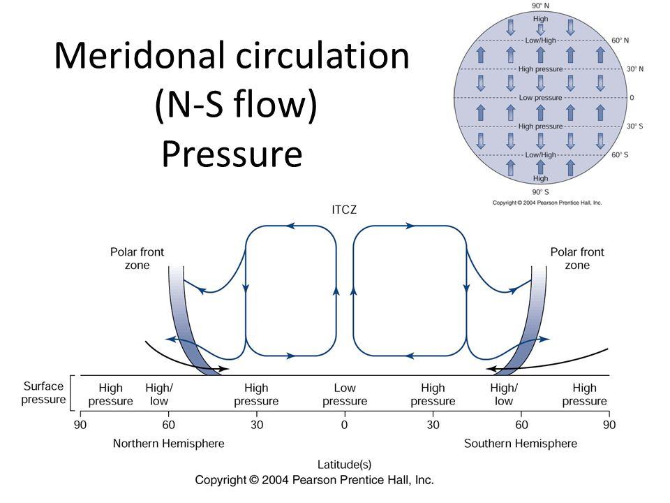 Meridonal circulation (N-S flow) Pressure