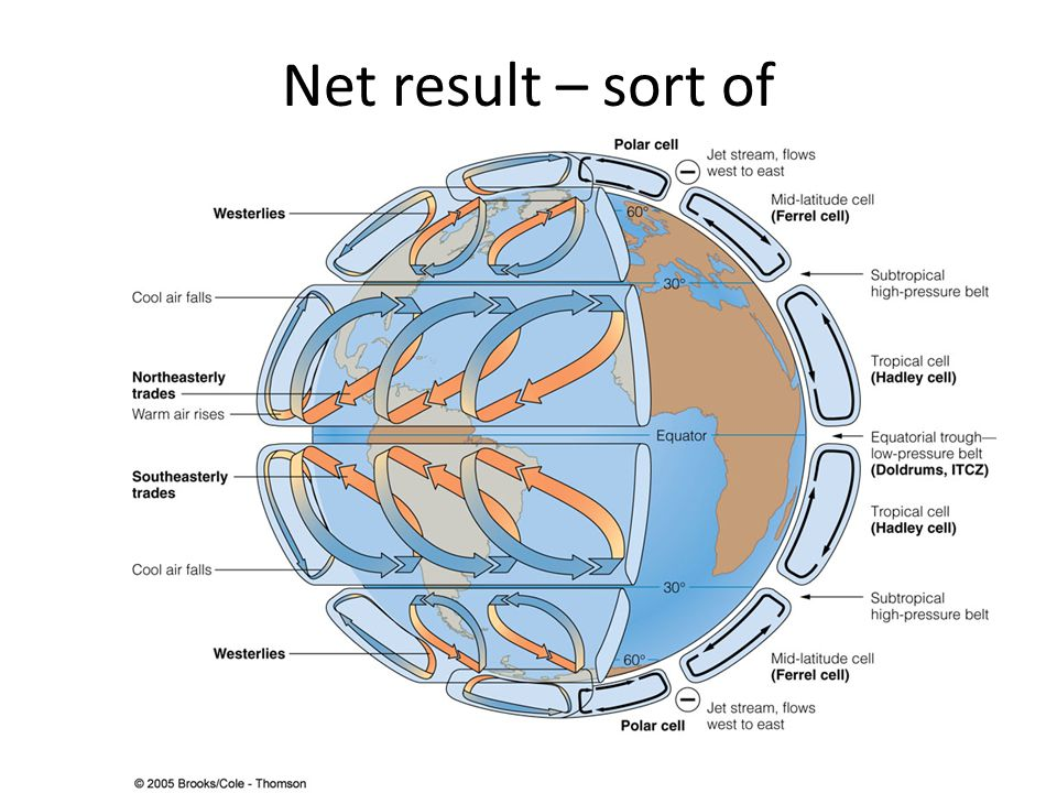Net result – sort of