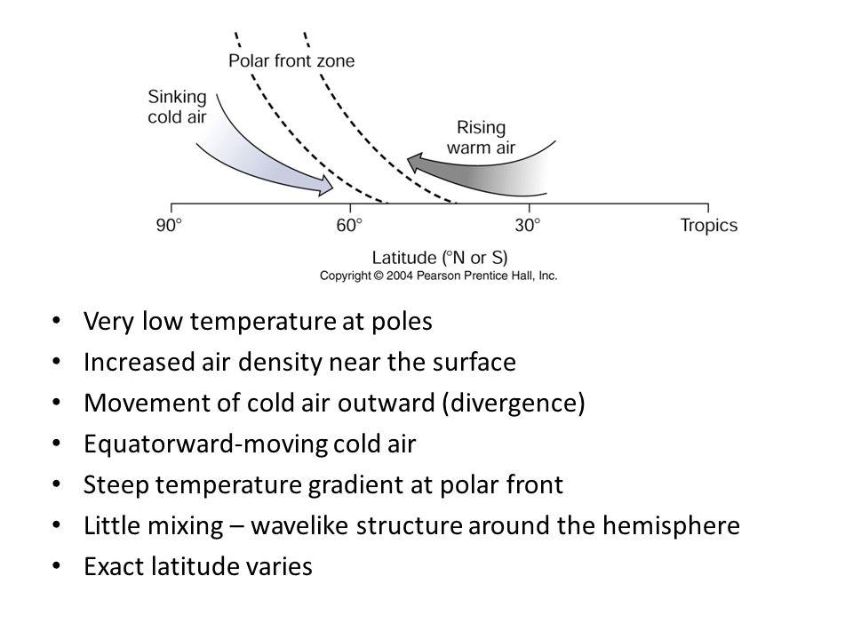 Very low temperature at poles