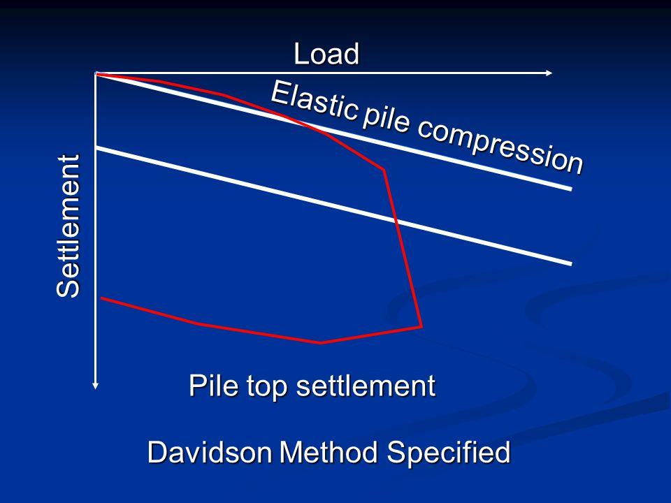Load Elastic pile compression Settlement Pile top settlement Davidson Method Specified