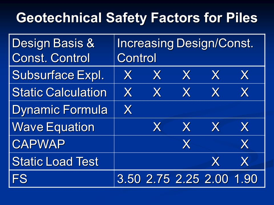Geotechnical Safety Factors for Piles