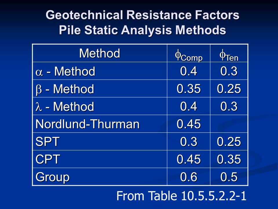 Geotechnical Resistance Factors Pile Static Analysis Methods