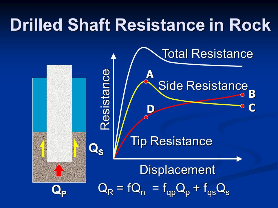 Drilled Shaft Resistance in Rock