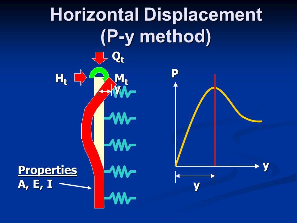 Horizontal Displacement (P-y method)