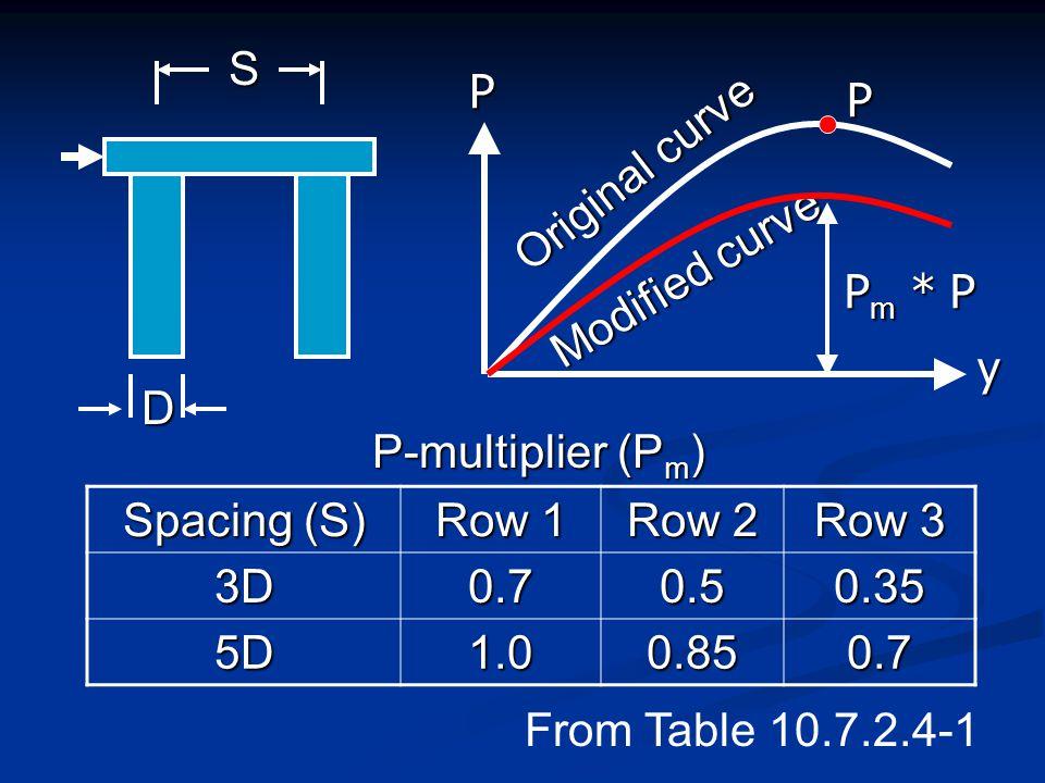 S P. P. Original curve. Modified curve. Pm * P. y. D. P-multiplier (Pm) Spacing (S) Row 1.