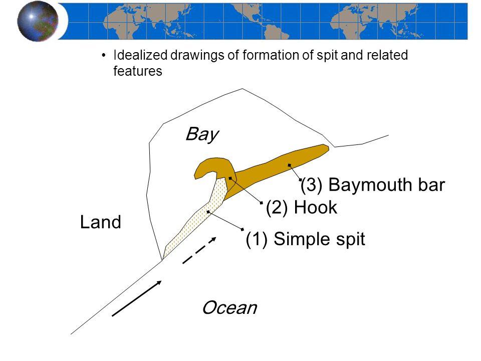 Bay (3) Baymouth bar (2) Hook Land Simple spit Ocean