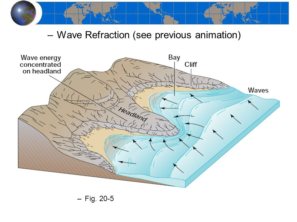 Wave Refraction (see previous animation)