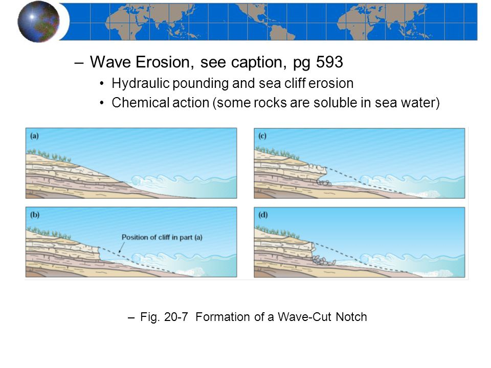 Wave Erosion, see caption, pg 593